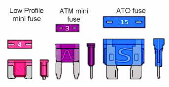 Fuse Type Comparison